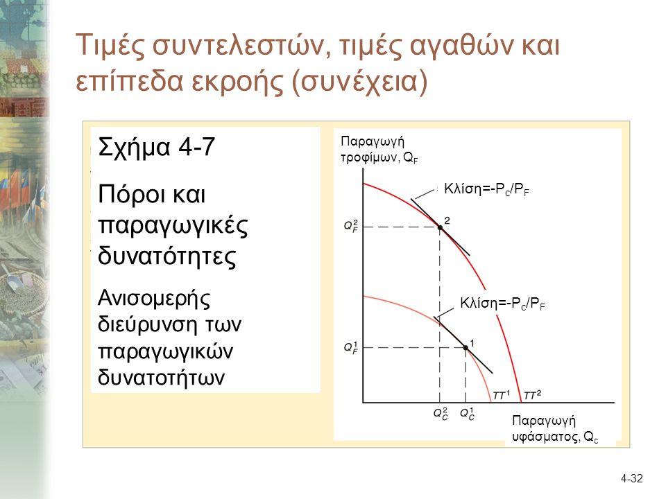 4-32 Τιμές συντελεστών, τιμές αγαθών και επίπεδα εκροής (συνέχεια) Σχήμα 4-7 Πόροι και παραγωγικές δυνατότητες Ανισομερής διεύρυνση των παραγωγικών δυνατοτήτων Παραγωγή τροφίμων, Q F Παραγωγή υφάσματος, Q c Κλίση=-P c /P F