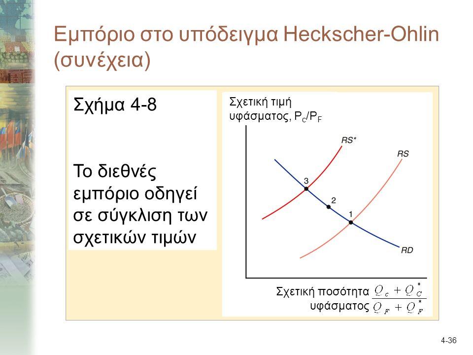 4-36 Εμπόριο στο υπόδειγμα Heckscher-Ohlin (συνέχεια) Σχήμα 4-8 Το διεθνές εμπόριο οδηγεί σε σύγκλιση των σχετικών τιμών Σχετική τιμή υφάσματος, P c /P F Σχετική ποσότητα υφάσματος