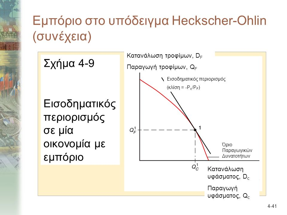 4-41 Εμπόριο στο υπόδειγμα Heckscher-Ohlin (συνέχεια) Σχήμα 4-9 Εισοδηματικός περιορισμός σε μία οικονομία με εμπόριο Κατανάλωση τροφίμων, D F Παραγωγή τροφίμων, Q F Κατανάλωση υφάσματος, D c Παραγωγή υφάσματος, Q c Όριο Παραγωγικών Δυνατοτήτων Εισοδηματικός περιορισμός (κλίση = -P c /P F )