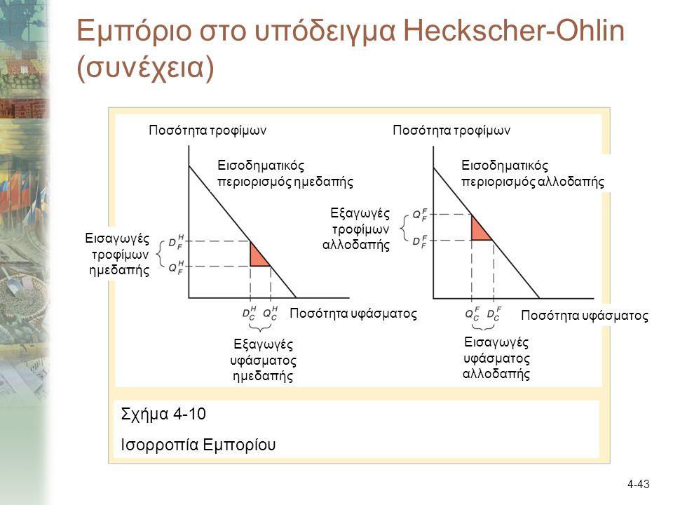 4-43 Εμπόριο στο υπόδειγμα Heckscher-Ohlin (συνέχεια) Ποσότητα τροφίμων Εισοδηματικός περιορισμός ημεδαπής Εισοδηματικός περιορισμός αλλοδαπής Εισαγωγές τροφίμων ημεδαπής Εξαγωγές τροφίμων αλλοδαπής Ποσότητα υφάσματος Εξαγωγές υφάσματος ημεδαπής Εισαγωγές υφάσματος αλλοδαπής Σχήμα 4-10 Ισορροπία Εμπορίου