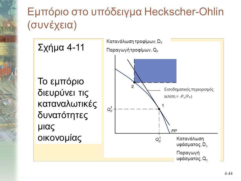 4-44 Εμπόριο στο υπόδειγμα Heckscher-Ohlin (συνέχεια) Κατανάλωση τροφίμων, D F Παραγωγή τροφίμων, Q F Κατανάλωση υφάσματος, D c Παραγωγή υφάσματος, Q c Εισοδηματικός περιορισμός (κλίση = -P c /P F ) Σχήμα 4-11 Το εμπόριο διευρύνει τις καταναλωτικές δυνατότητες μιας οικονομίας