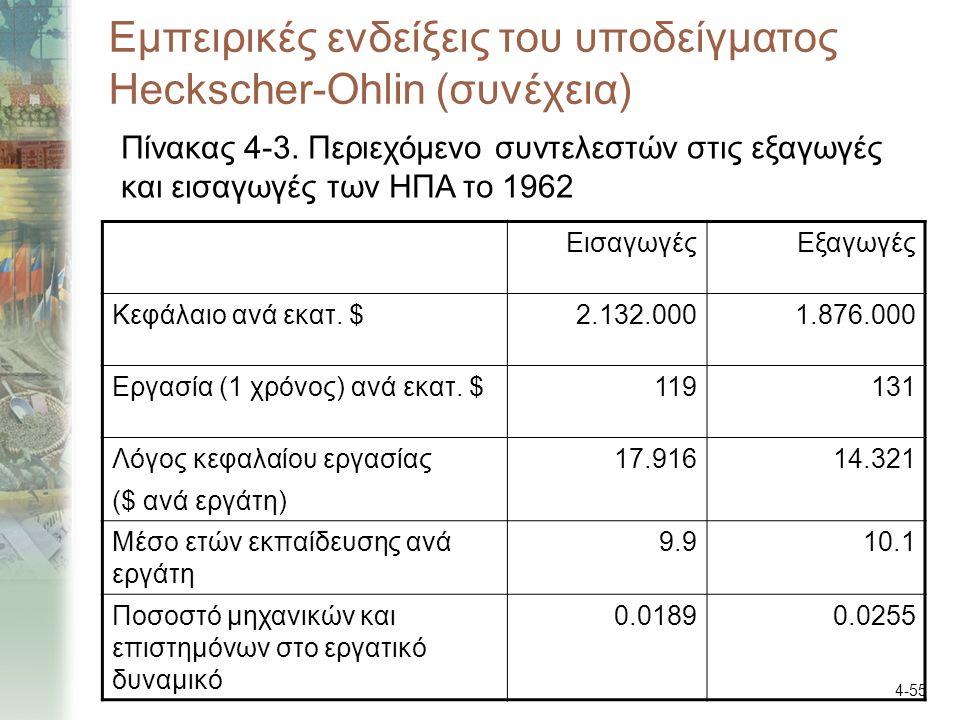 4-55 Εμπειρικές ενδείξεις του υποδείγματος Heckscher-Ohlin (συνέχεια) ΕισαγωγέςΕξαγωγές Κεφάλαιο ανά εκατ. $2.132.0001.876.000 Εργασία (1 χρόνος) ανά
