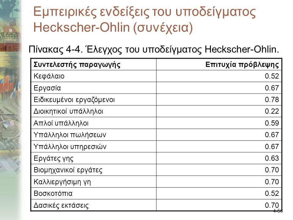 4-56 Εμπειρικές ενδείξεις του υποδείγματος Heckscher-Ohlin (συνέχεια) Πίνακας 4-4. Έλεγχος του υποδείγματος Heckscher-Ohlin. Συντελεστής παραγωγήςΕπιτ