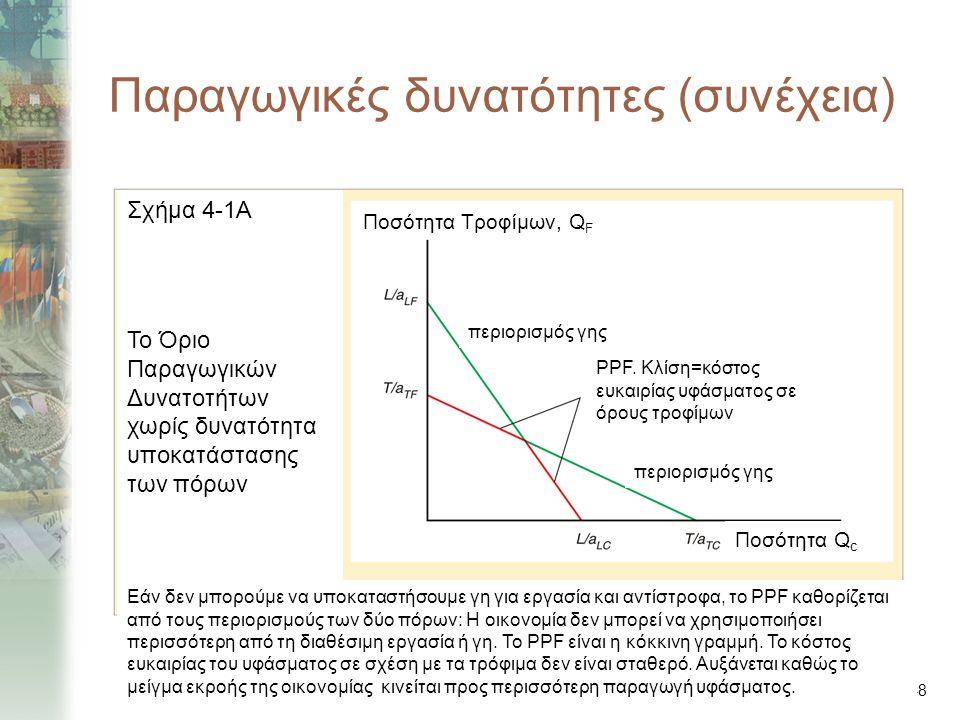 4-8 Παραγωγικές δυνατότητες (συνέχεια) Σχήμα 4-1Α Το Όριο Παραγωγικών Δυνατοτήτων χωρίς δυνατότητα υποκατάστασης των πόρων Εάν δεν μπορούμε να υποκαταστήσουμε γη για εργασία και αντίστροφα, το PPF καθορίζεται από τους περιορισμούς των δύο πόρων: Η οικονομία δεν μπορεί να χρησιμοποιήσει περισσότερη από τη διαθέσιμη εργασία ή γη.