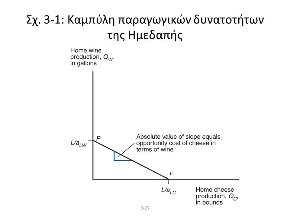 3-27 Σχ. 3-1: Καμπύλη παραγωγικών δυνατοτήτων της Ημεδαπής