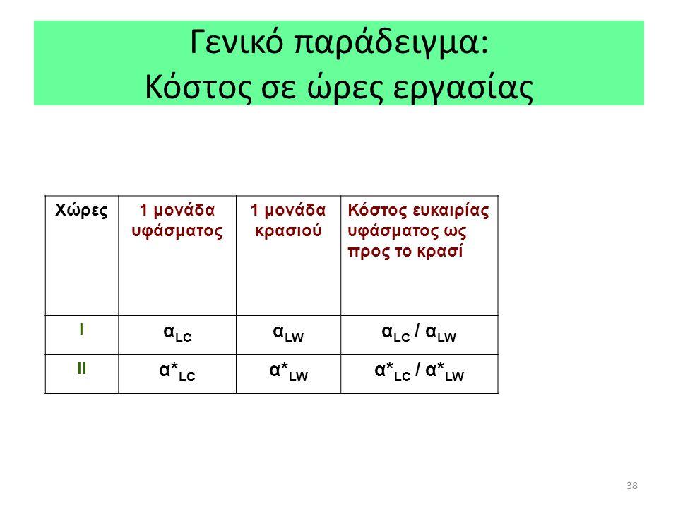 38 Γενικό παράδειγμα: Κόστος σε ώρες εργασίας Χώρες1 μονάδα υφάσματος 1 μονάδα κρασιού Κόστος ευκαιρίας υφάσματος ως προς το κρασί Ι α LC α LW α LC / α LW ΙΙ α* LC α* LW α* LC / α* LW