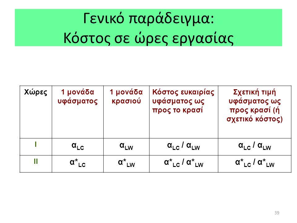 39 Γενικό παράδειγμα: Κόστος σε ώρες εργασίας Χώρες1 μονάδα υφάσματος 1 μονάδα κρασιού Κόστος ευκαιρίας υφάσματος ως προς το κρασί Σχετική τιμή υφάσματος ως προς κρασί (ή σχετικό κόστος) Ι α LC α LW α LC / α LW ΙΙ α* LC α* LW α* LC / α* LW