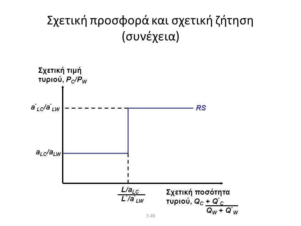 3-49 Σχετική προσφορά και σχετική ζήτηση (συνέχεια) a LC /a LW a * LC /a * LW RS Σχετική τιμή τυριού, P C /P W Σχετική ποσότητα τυριού, Q C + Q * C Q W + Q * W L/a LC L * /a * LW