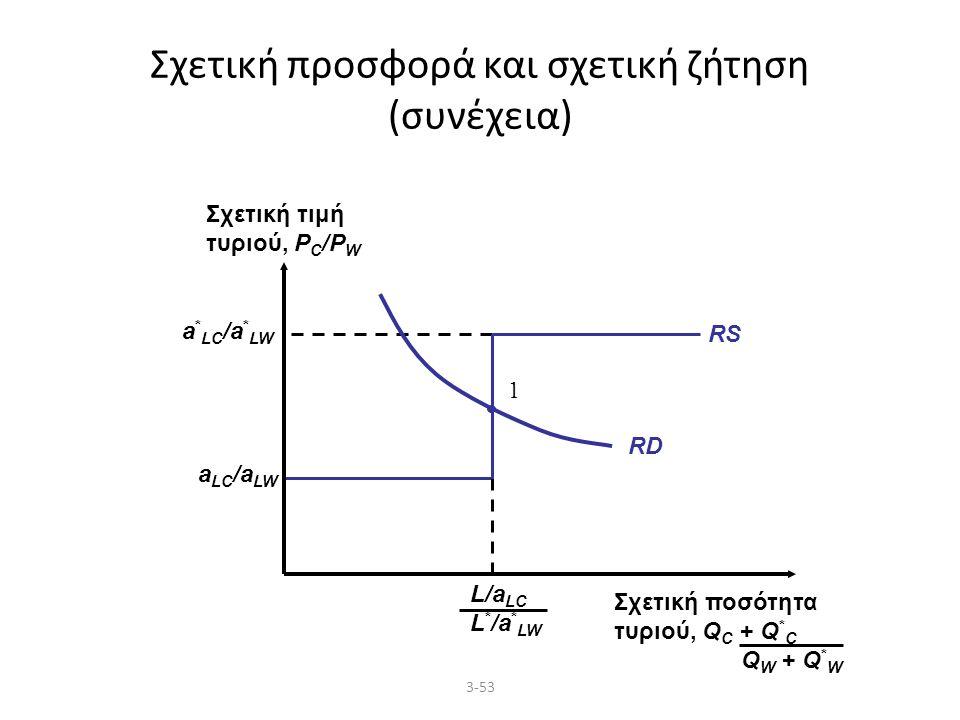 3-53 Σχετική προσφορά και σχετική ζήτηση (συνέχεια) RD 1 a LC /a LW a * LC /a * LW RS Σχετική τιμή τυριού, P C /P W Σχετική ποσότητα τυριού, Q C + Q * C Q W + Q * W L/a LC L * /a * LW