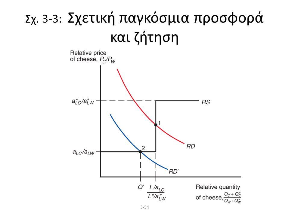 3-54 Σχ. 3-3: Σχετική παγκόσμια προσφορά και ζήτηση