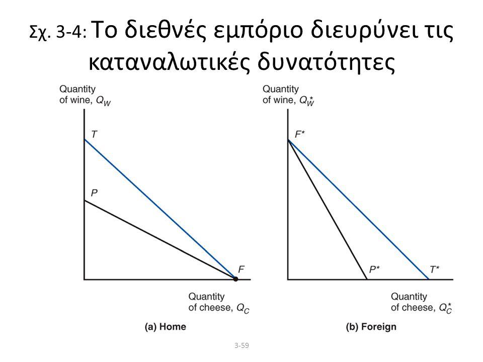 3-59 Σχ. 3-4: Tο διεθνές εμπόριο διευρύνει τις καταναλωτικές δυνατότητες