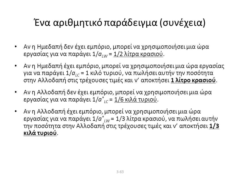 3-63 Ένα αριθμητικό παράδειγμα (συνέχεια) Αν η Ημεδαπή δεν έχει εμπόριο, μπορεί να χρησιμοποιήσει μια ώρα εργασίας για να παράγει 1/a LW = 1/2 λίτρα κρασιού.