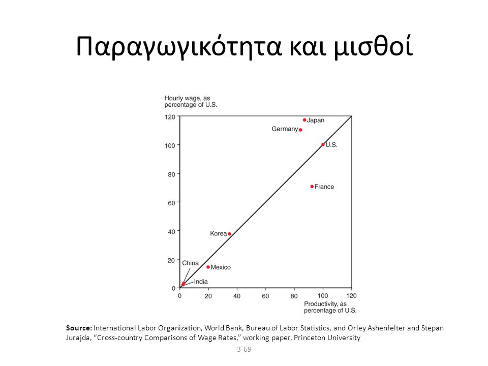 3-69 Παραγωγικότητα και μισθοί Source: International Labor Organization, World Bank, Bureau of Labor Statistics, and Orley Ashenfelter and Stepan Jurajda, Cross-country Comparisons of Wage Rates, working paper, Princeton University