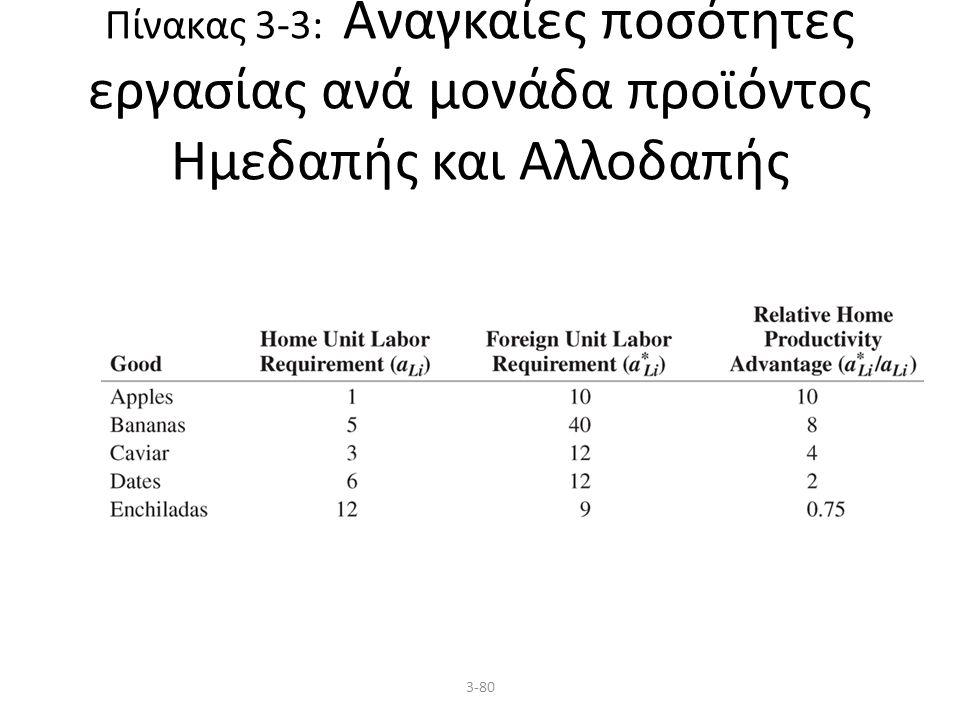 3-80 Πίνακας 3-3: Αναγκαίες ποσότητες εργασίας ανά μονάδα προϊόντος Ημεδαπής και Αλλοδαπής