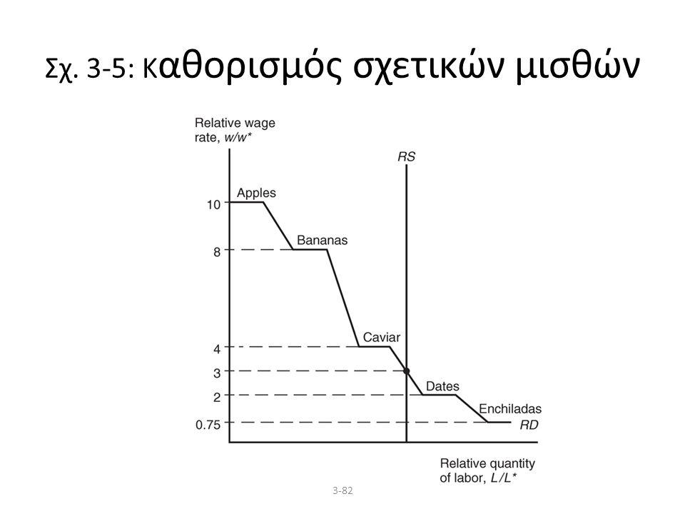 3-82 Σχ. 3-5: Κ αθορισμός σχετικών μισθών