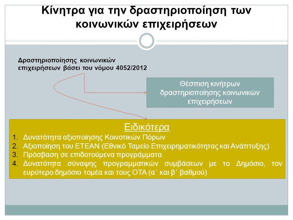 Κίνητρα για την δραστηριοποίηση των κοινωνικών επιχειρήσεων Δραστηριοποίησης κοινωνικών επιχειρήσεων βάσει του νόμου 4052/2012 Θέσπιση κινήτρων δραστηριοποίησης κοινωνικών επιχειρήσεων Ειδικότερα 1.Δυνατότητα αξιοποίησης Κοινοτικών Πόρων 2.Αξιοποίηση του ΕΤΕΑΝ (Εθνικό Ταμείο Επιχειρηματικότητας και Ανάπτυξης) 3.Πρόσβαση σε επιδοτούμενα προγράμματα 4.Δυνατότητα σύναψης προγραμματικών συμβάσεων με το Δημόσιο, τον ευρύτερο δημόσιο τομέα και τους ΟΤΑ (α΄ και β΄ βαθμού)