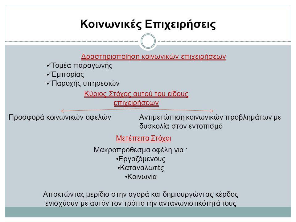 Κοινωνικές Επιχειρήσεις Δραστηριοποίηση κοινωνικών επιχειρήσεων Τομέα παραγωγής Εμπορίας Παροχής υπηρεσιών Κύριος Στόχος αυτού του είδους επιχειρήσεων Προσφορά κοινωνικών οφελώνΑντιμετώπιση κοινωνικών προβλημάτων με δυσκολία στον εντοπισμό Μετέπειτα Στόχοι Μακροπρόθεσμα οφέλη για : Εργαζόμενους Καταναλωτές Κοινωνία Αποκτώντας μερίδιο στην αγορά και δημιουργώντας κέρδος ενισχύουν με αυτόν τον τρόπο την ανταγωνιστικότητά τους