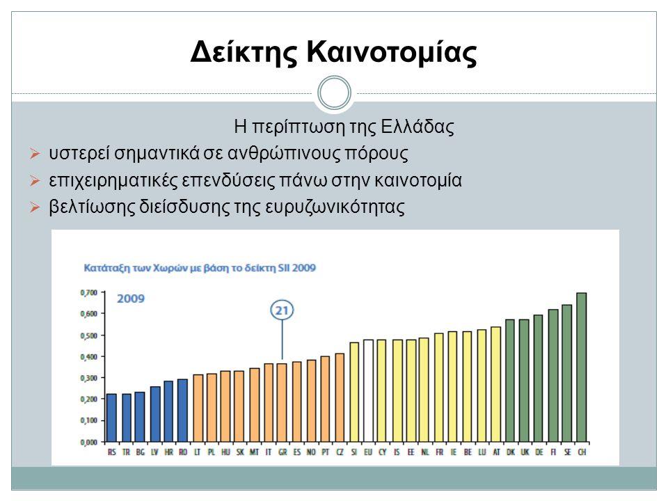 Δείκτης Καινοτομίας Η περίπτωση της Ελλάδας  υστερεί σημαντικά σε ανθρώπινους πόρους  επιχειρηματικές επενδύσεις πάνω στην καινοτομία  βελτίωσης διείσδυσης της ευρυζωνικότητας