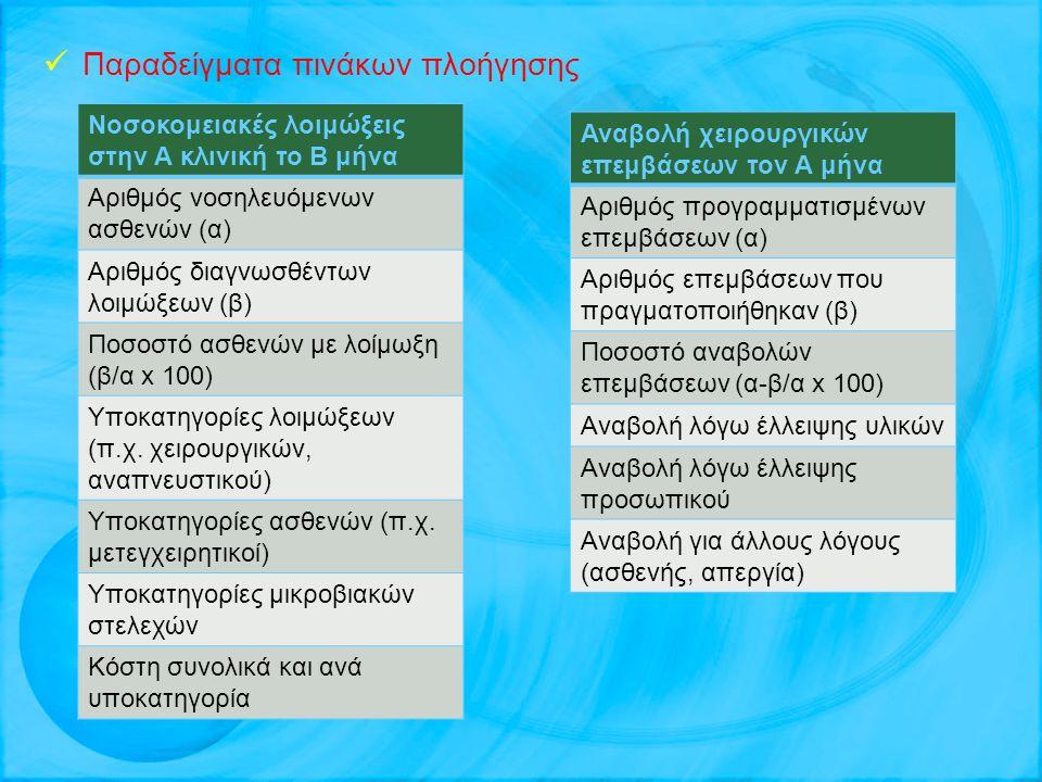 Παραδείγματα πινάκων πλοήγησης Νοσοκομειακές λοιμώξεις στην Α κλινική το Β μήνα Αριθμός νοσηλευόμενων ασθενών (α) Αριθμός διαγνωσθέντων λοιμώξεων (β) Ποσοστό ασθενών με λοίμωξη (β/α x 100) Υποκατηγορίες λοιμώξεων (π.χ.