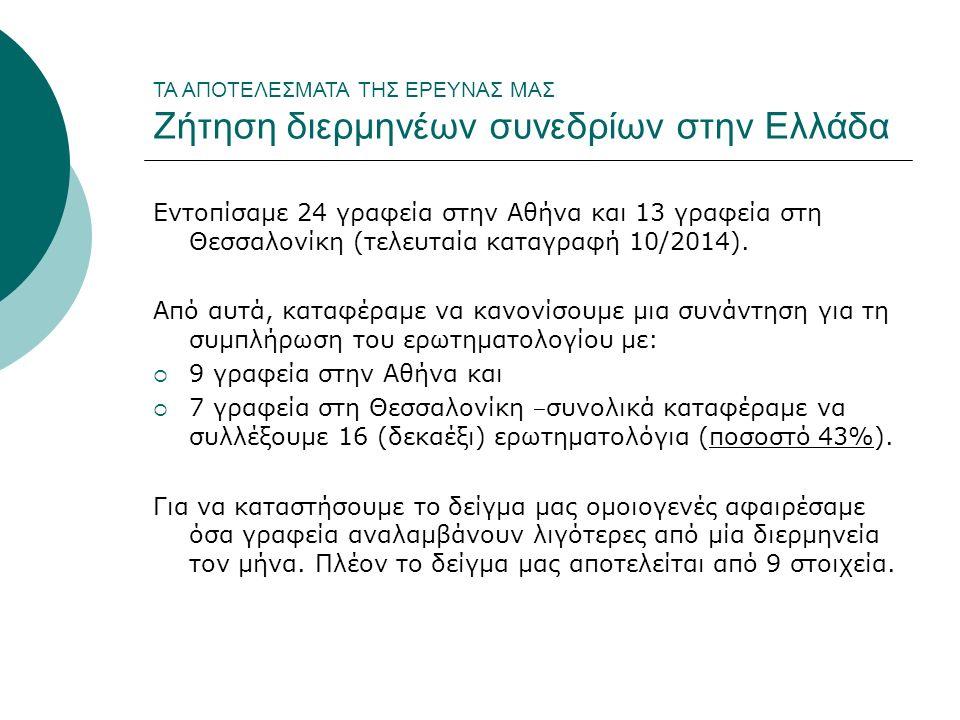 ΤΑ ΑΠΟΤΕΛΕΣΜΑΤΑ ΤΗΣ ΕΡΕΥΝΑΣ ΜΑΣ Ζήτηση διερμηνέων συνεδρίων στην Ελλάδα Εντοπίσαμε 24 γραφεία στην Αθήνα και 13 γραφεία στη Θεσσαλονίκη (τελευταία καταγραφή 10/2014).