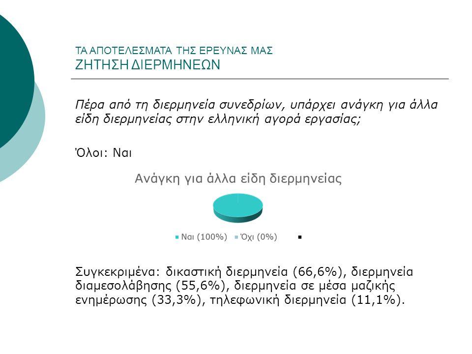 ΤΑ ΑΠΟΤΕΛΕΣΜΑΤΑ ΤΗΣ ΕΡΕΥΝΑΣ ΜΑΣ ΖΗΤΗΣΗ ΔΙΕΡΜΗΝΕΩΝ Πέρα από τη διερμηνεία συνεδρίων, υπάρχει ανάγκη για άλλα είδη διερμηνείας στην ελληνική αγορά εργασίας; Όλοι: Ναι Συγκεκριμένα: δικαστική διερμηνεία (66,6%), διερμηνεία διαμεσολάβησης (55,6%), διερμηνεία σε μέσα μαζικής ενημέρωσης (33,3%), τηλεφωνική διερμηνεία (11,1%).