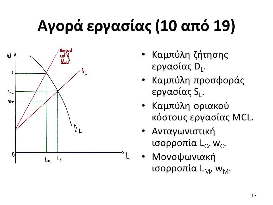 Αγορά εργασίας (10 από 19) Καμπύλη ζήτησης εργασίας D L.