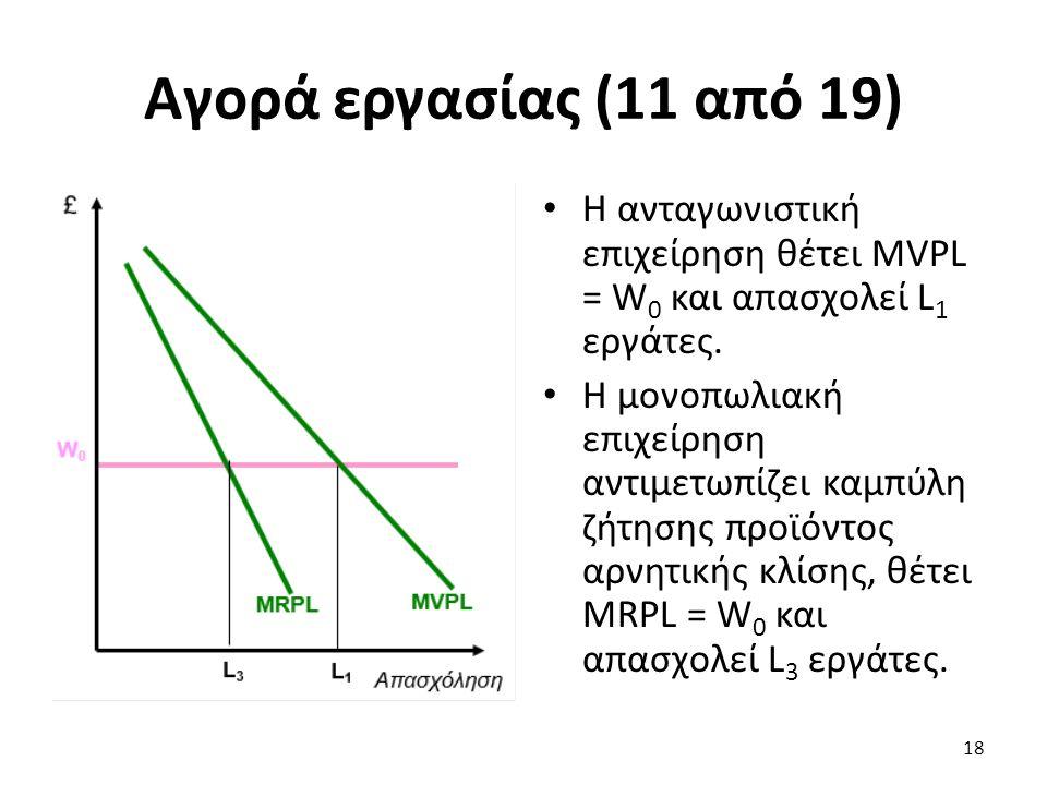 Αγορά εργασίας (11 από 19) Η ανταγωνιστική επιχείρηση θέτει MVPL = W 0 και απασχολεί L 1 εργάτες.