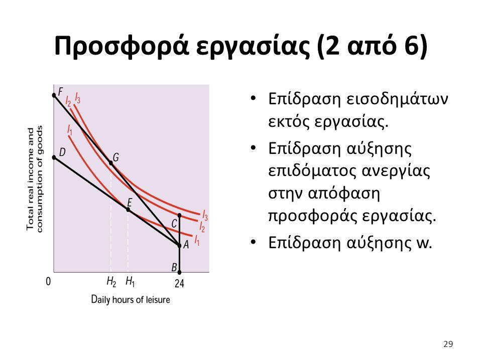 Προσφορά εργασίας (2 από 6) Επίδραση εισοδημάτων εκτός εργασίας.
