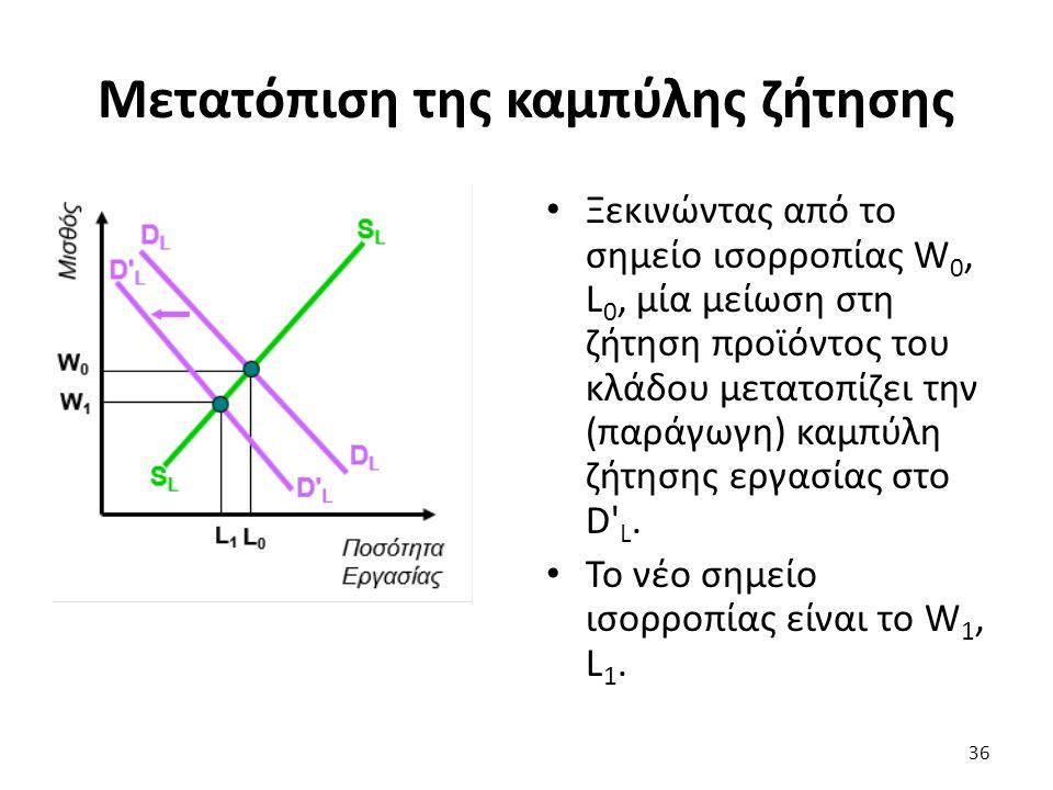 Μετατόπιση της καμπύλης ζήτησης Ξεκινώντας από το σημείο ισορροπίας W 0, L 0, μία μείωση στη ζήτηση προϊόντος του κλάδου μετατοπίζει την (παράγωγη) καμπύλη ζήτησης εργασίας στο D L.