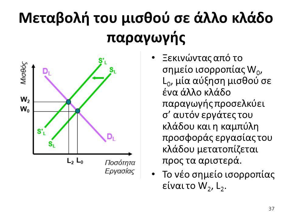 Μεταβολή του μισθού σε άλλο κλάδο παραγωγής Ξεκινώντας από το σημείο ισορροπίας W 0, L 0, μία αύξηση μισθού σε ένα άλλο κλάδο παραγωγής προσελκύει σ' αυτόν εργάτες του κλάδου και η καμπύλη προσφοράς εργασίας του κλάδου μετατοπίζεται προς τα αριστερά.