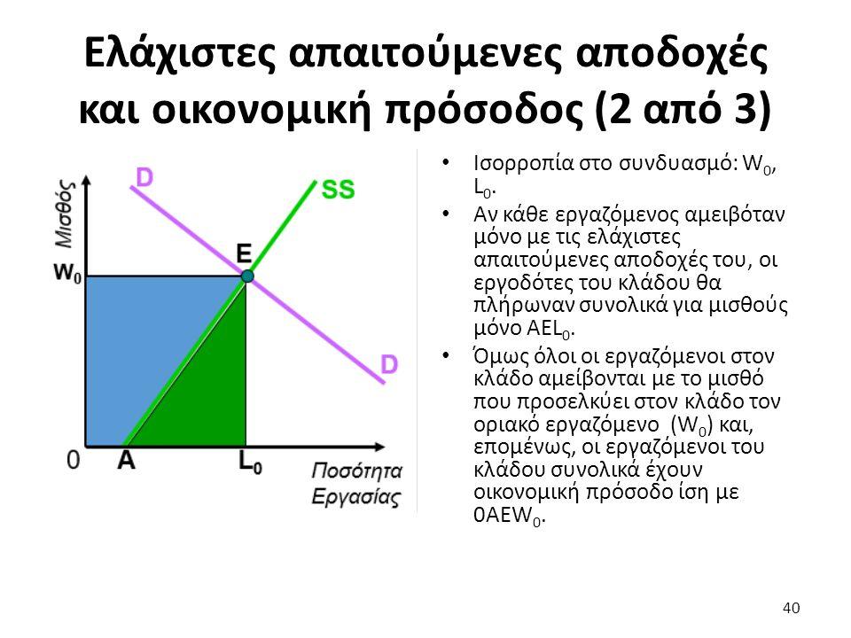 Ελάχιστες απαιτούμενες αποδοχές και οικονομική πρόσοδος (2 από 3) Ισορροπία στο συνδυασμό: W 0, L 0.