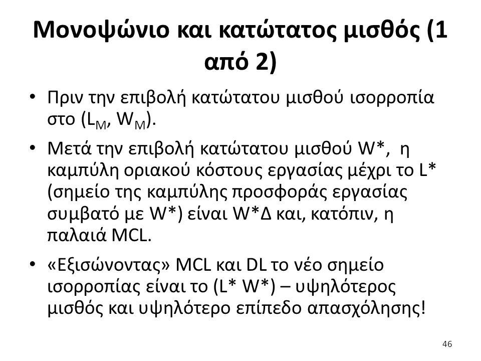 Μονοψώνιο και κατώτατος μισθός (1 από 2) Πριν την επιβολή κατώτατου μισθού ισορροπία στο (L M, W M ).