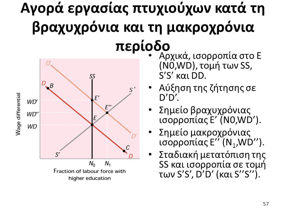 Αγορά εργασίας πτυχιούχων κατά τη βραχυχρόνια και τη μακροχρόνια περίοδο Αρχικά, ισορροπία στο Ε (Ν0,WD), τομή των SS, S'S' και DD.