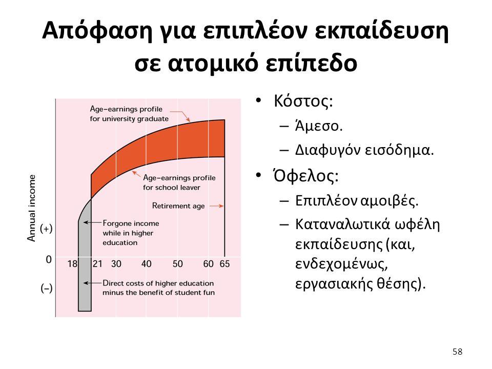 Απόφαση για επιπλέον εκπαίδευση σε ατομικό επίπεδο Κόστος: – Άμεσο.
