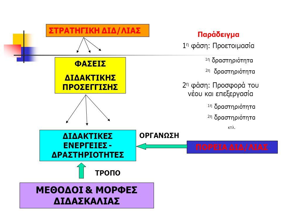 Αξιολόγηση της δηλωτικής και διαδικαστικής γνώσης (έλεγχος της κατανόησης και των εργασιών) Αξιολόγηση μεταγνωστική (προγραμματισμός και αυτοαξιολόγηση της σκέψης κ.λπ.) 6.