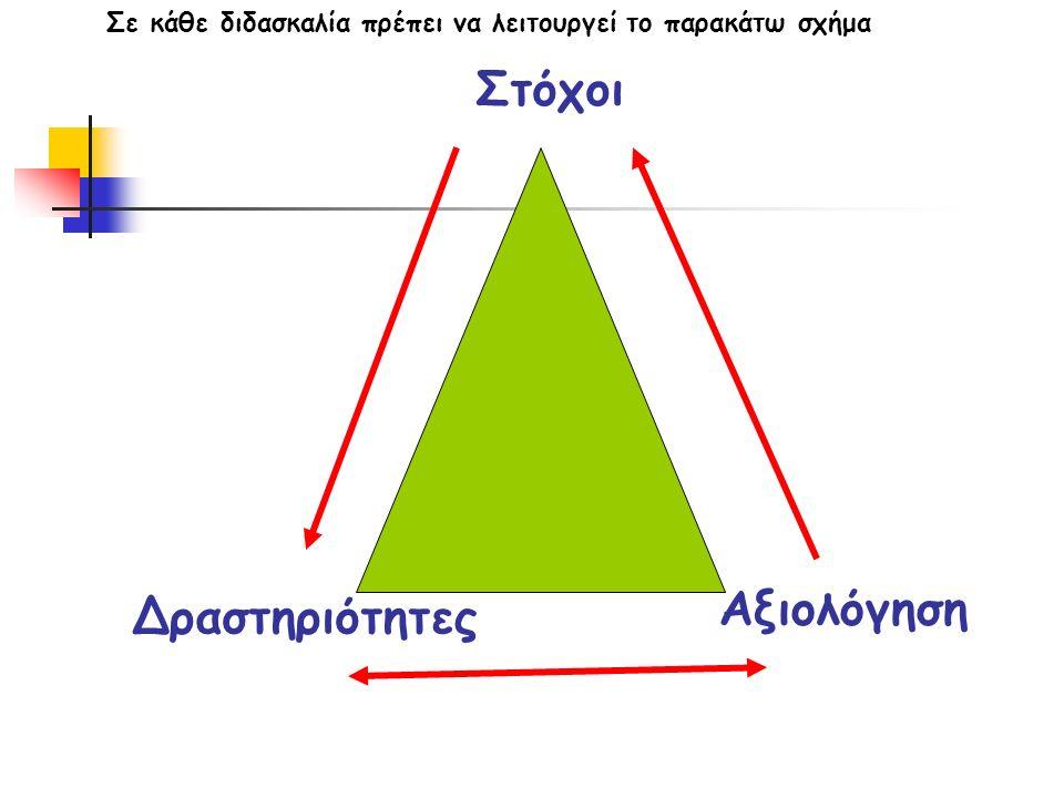 Μέθοδοι Διδ/λίας (επεξεργασίας) Επαγωγική Μέθοδος Απαγωγική Μέθοδος (Αναλυτικοσυνθετική, ολική, συγκριτική, διερευνητική)