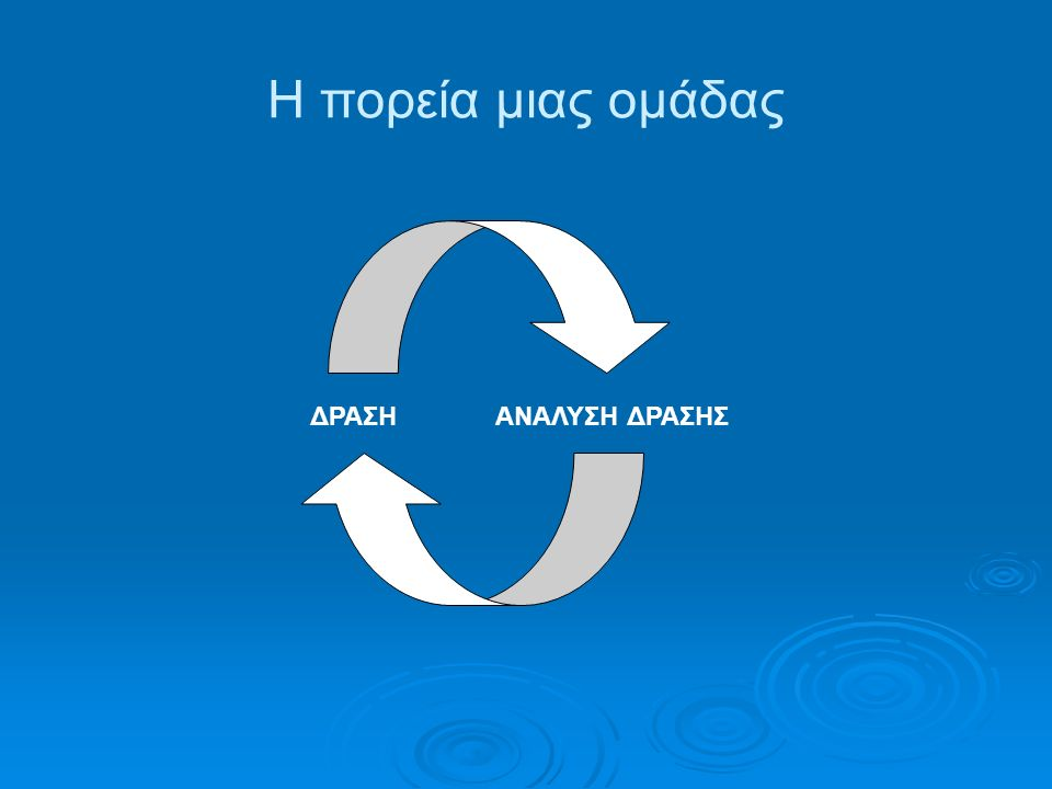 Οι ικανότητες του συντονιστή ομάδας Φροντίδα Διοικητική Λειτουργία Συναισθηματική Ενεργοποίηση Απόδοση Νοήματος Προστασία ΠαρακίνησηΕρμηνεία Διακοπή (blocking) Διακοπή (blocking) Παροχή προτύπου συμπεριφοράς (modeling) Επεξεργασία Στήριξη Δημιουργία νορμών Σύνδεση ΕστίασηΑυτοαποκάλυψη Ανατροφοδότηση (feedback)