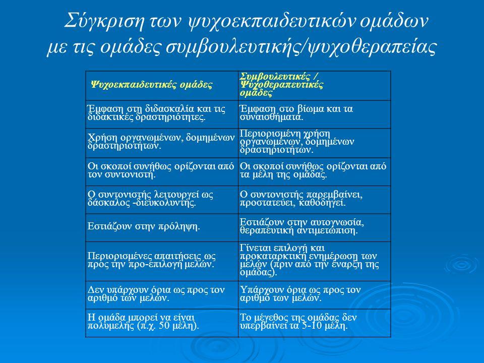 Ορισμός Ψ/Ε ομάδων  Η Ένωση Ειδικών στην Ομαδική Εργασία διακρίνει 4 τύπους ομάδων: 1.