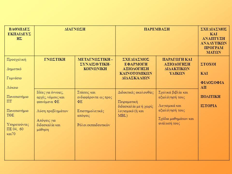 Αξιολόγηση Διδασκαλίας – Μάθησης ΦΕ Ιστορική ανάλυση – Ρεύματα Παραδοσιακό (γνωστική αξιολόγηση ή απουσία της) Καινοτομικό (Ψυχρός πόλεμος, στόχοι με αναφορά και σε πολιτικές – κοινωνικές προτεραιότητες: νέοι επιστήμονες, βελτίωση στάσεων, … Η αξιολόγηση υπερβαίνει αυτή των μαθητών) Σύγχρονο (σύγχρονη / τεχνολογική κοινωνία, παγκοσμιοποίηση)