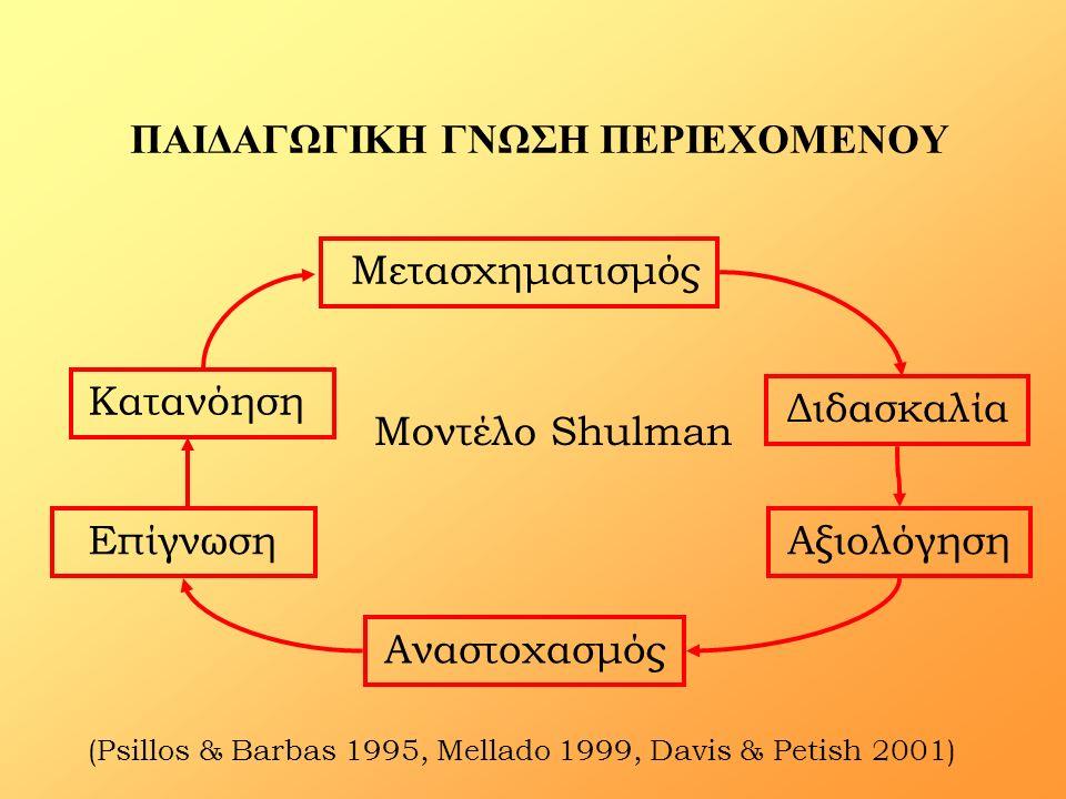 ΠΑΙΔΑΓΩΓΙΚΗ ΓΝΩΣΗ ΠΕΡΙΕΧΟΜΕΝΟΥ (Psillos & Barbas 1995, Mellado 1999, Davis & Petish 2001) Μετασχηματισμός Κατανόηση ΕπίγνωσηΑξιολόγηση Διδασκαλία Ανασ