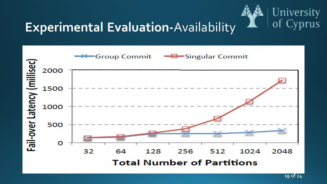 Experimental Evaluation-Availability 19 of 24