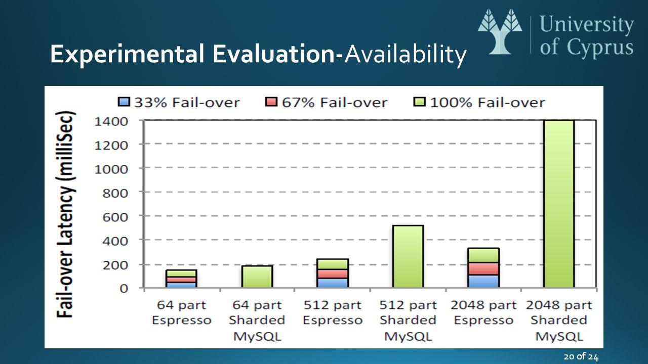 Experimental Evaluation-Availability 20 of 24