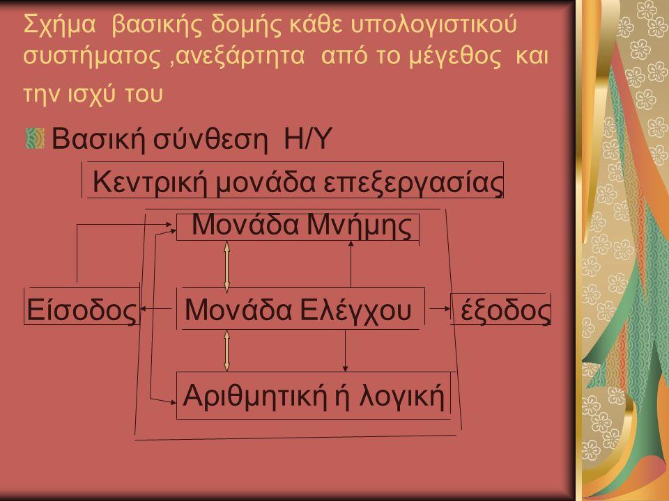 Σχήμα βασικής δομής κάθε υπολογιστικού συστήματος,ανεξάρτητα από το μέγεθος και την ισχύ του Βασική σύνθεση Η/Υ Κεντρική μονάδα επεξεργασίας Μονάδα Μνήμης Είσοδος Μονάδα Ελέγχου έξοδος Αριθμητική ή λογική