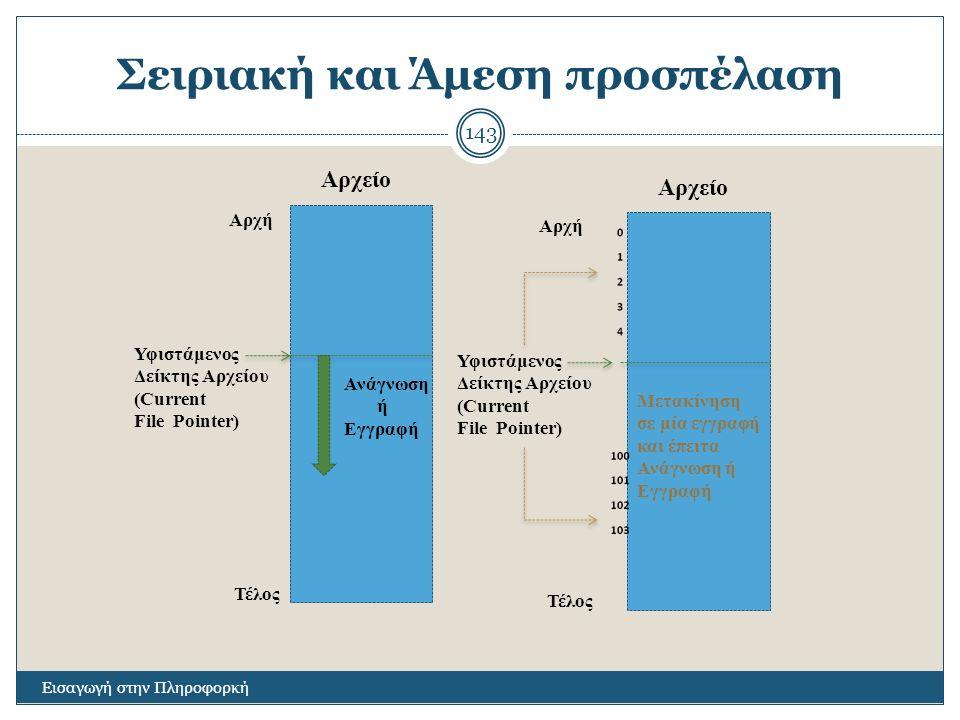 Σειριακή και Άμεση προσπέλαση Εισαγωγή στην Πληροφορκή 143 Αρχείο Αρχή Τέλος Υφιστάμενος Δείκτης Αρχείου (Current File Pointer) Ανάγνωση ή Εγγραφή Αρχείο Αρχή Τέλος Υφιστάμενος Δείκτης Αρχείου (Current File Pointer) Μετακίνηση σε μία εγγραφή και έπειτα Ανάγνωση ή Εγγραφή