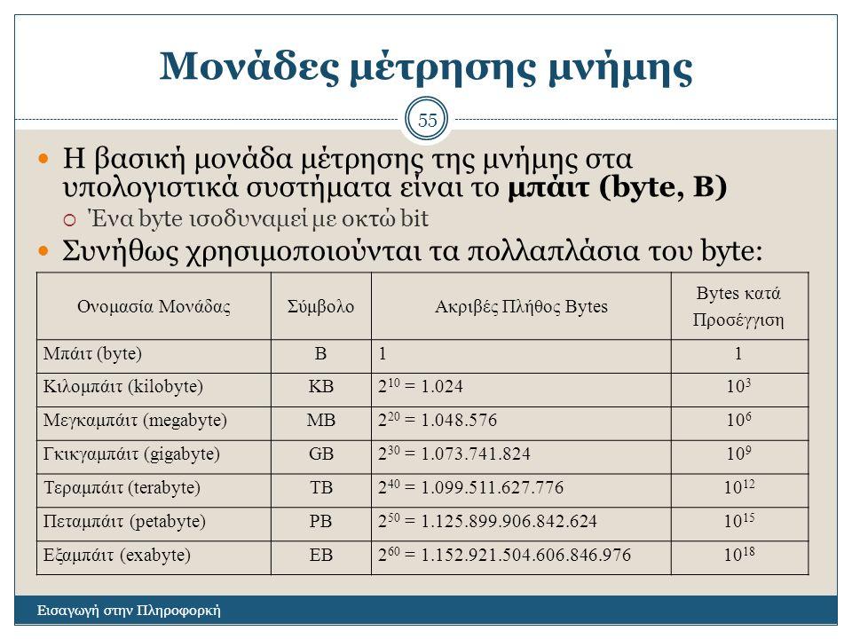Μονάδες μέτρησης μνήμης Εισαγωγή στην Πληροφορκή 55 Η βασική μονάδα μέτρησης της μνήμης στα υπολογιστικά συστήματα είναι το μπάιτ (byte, B)  Ένα byte ισοδυναμεί με οκτώ bit Συνήθως χρησιμοποιούνται τα πολλαπλάσια του byte: Ονομασία ΜονάδαςΣύμβολοΑκριβές Πλήθος Bytes Bytes κατά Προσέγγιση Μπάιτ (byte)B11 Κιλομπάιτ (kilobyte)KB2 10 = 1.02410 3 Μεγκαμπάιτ (megabyte)MB2 20 = 1.048.57610 6 Γκικγαμπάιτ (gigabyte)GB2 30 = 1.073.741.82410 9 Τεραμπάιτ (terabyte)TB2 40 = 1.099.511.627.77610 12 Πεταμπάιτ (petabyte)PB2 50 = 1.125.899.906.842.62410 15 Εξαμπάιτ (exabyte)EB2 60 = 1.152.921.504.606.846.97610 18