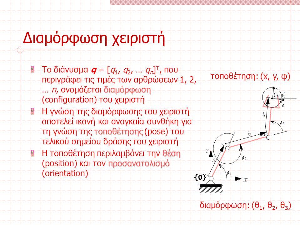 Διαμόρφωση χειριστή διαμόρφωση Το διάνυσμα q = [q 1, q 2, … q n ] T, που περιγράφει τις τιμές των αρθρώσεων 1, 2, … n, ονομάζεται διαμόρφωση (configuration) του χειριστή τοποθέτησης Η γνώση της διαμόρφωσης του χειριστή αποτελεί ικανή και αναγκαία συνθήκη για τη γνώση της τοποθέτησης (pose) του τελικού σημείου δράσης του χειριστή θέση προσανατολισμό Η τοποθέτηση περιλαμβάνει την θέση (position) και τον προσανατολισμό (orientation) l 1 l 2 l 3  3  2  1 X Y {0}  (x, y) διαμόρφωση: (θ 1, θ 2, θ 3 ) τοποθέτηση: (x, y, φ)