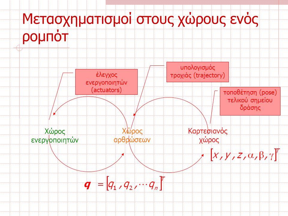 Μετασχηματισμοί στους χώρους ενός ρομπότ Καρτεσιανός χώρος Χώρος αρθρώσεων Χώρος ενεργοποιητών υπολογισμός τροχιάς (trajectory) τοποθέτηση (pose) τελικού σημείου δράσης έλεγχος ενεργοποιητών (actuators)