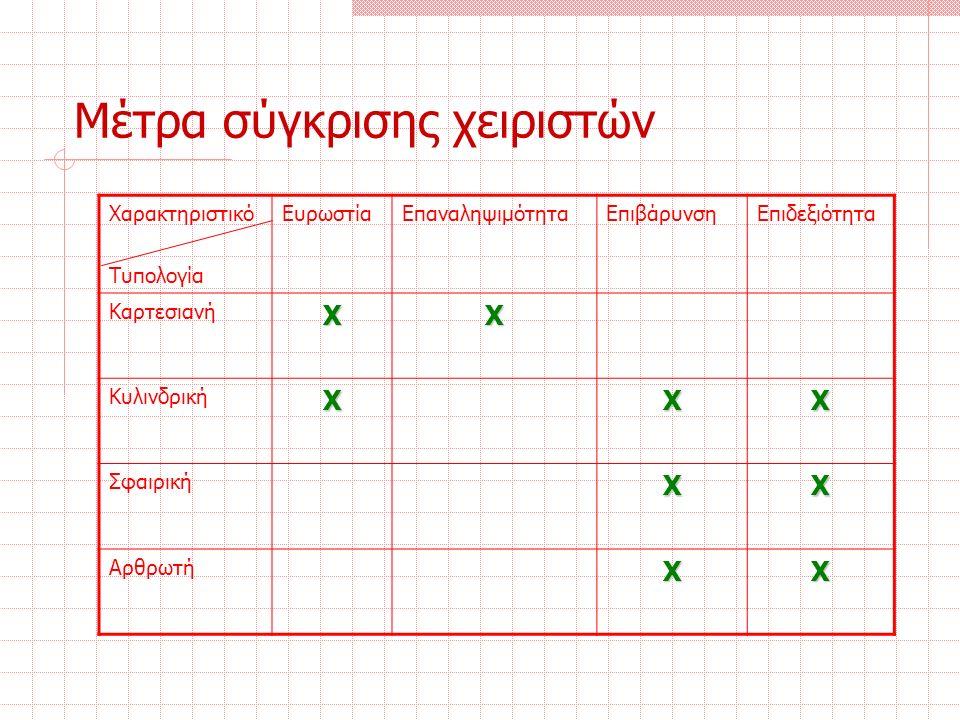 Μέτρα σύγκρισης χειριστών Χαρακτηριστικό Τυπολογία ΕυρωστίαΕπαναληψιμότηταΕπιβάρυνσηΕπιδεξιότητα ΚαρτεσιανήΧΧ ΚυλινδρικήΧΧΧ ΣφαιρικήΧΧ ΑρθρωτήΧΧ