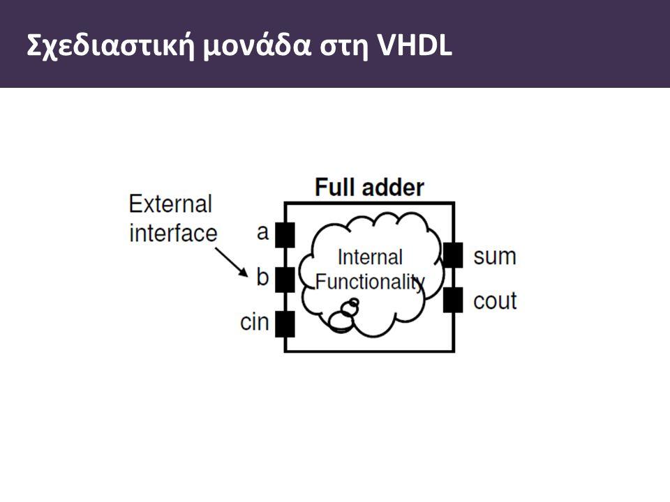 Σχεδιαστική µονάδα στη VHDL