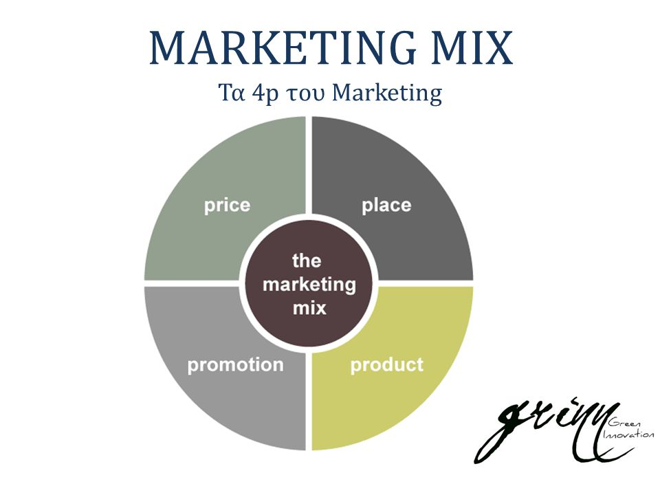 MARKETING MIX Τα 4p του Marketing